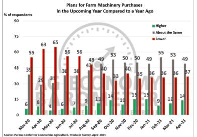 Farm Financial Performance Index Hits Record High