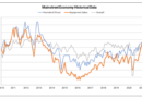 July Rural Mainstreet Index Shows Strength